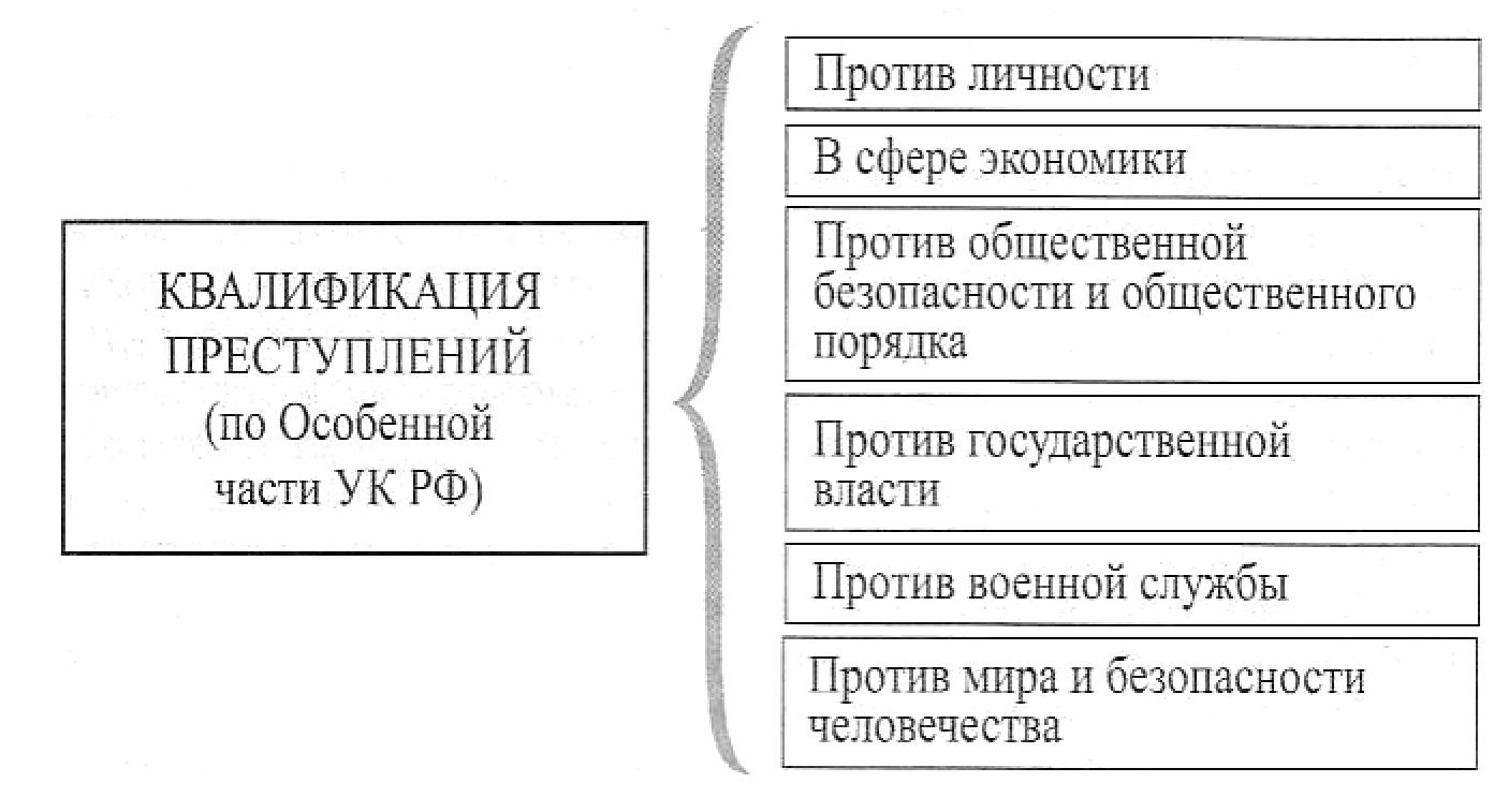 основы квалификации прнступлений шпаргалки