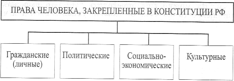 Классификация прав, с которой